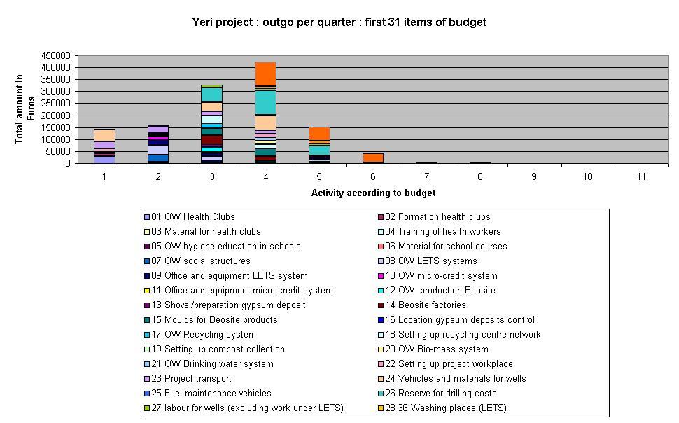 T E MANNING, NETHERLANDS, FOR INTEGRATED SELF-FINANCING DEVELOPMENT